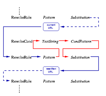 apache's mod_rewrite diagram... it's sooooo clear